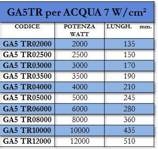 Tabella GA5TR