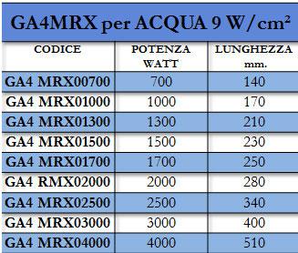 Tabella GA4MRX